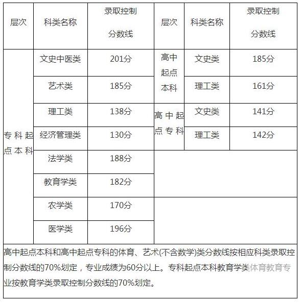 2018福建成人高考分数线具体详情