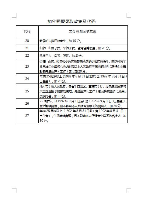 2018年江苏省成人高校招生加分照顾录取申请表