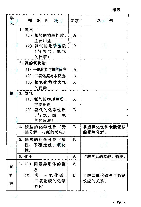 2019年成人高考高起点理化考试大纲