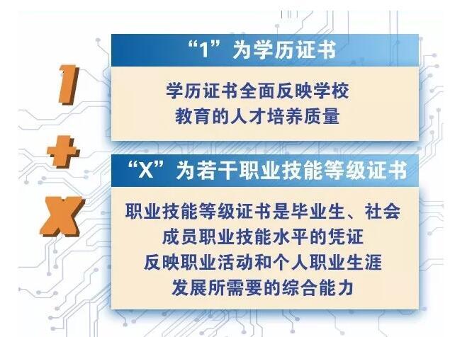 """福建成考网:""""1+X""""证书、""""学分银行""""制度来了!关系到每个职校学生!"""
