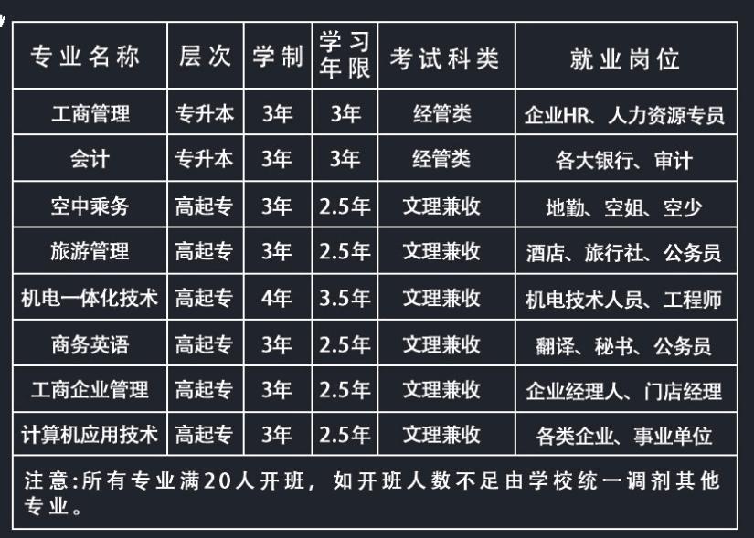 2019年上海建桥学院成人高考招生简章