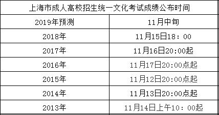 上海成考分数汇总