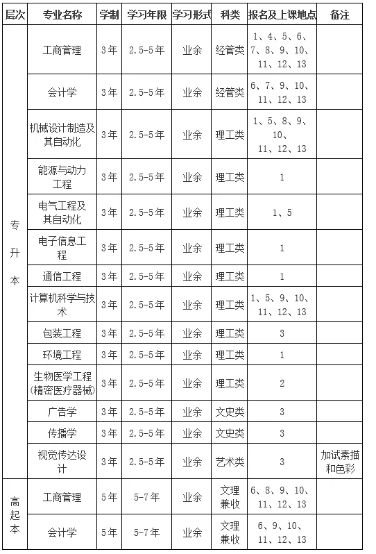 2020年上海理工大学成人高考招生预告!