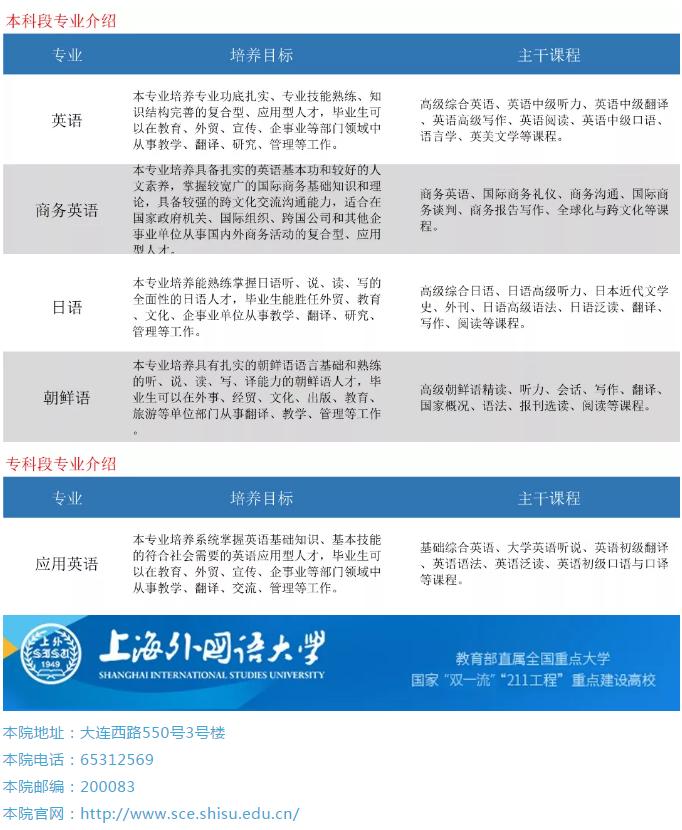 2020年上海外国语大学成人高考专业介绍