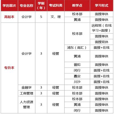 上海财经大学成人高考招生简章