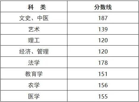 2020年浙江省成人高考录取分数线公布!